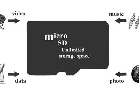 MicroSD vs MiniSD